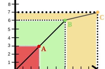 График скорость/время открыть производство