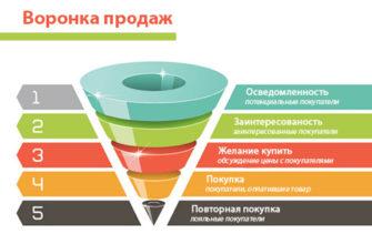 CRM - система, воронка продаж